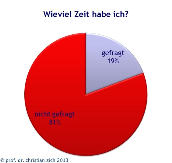 ter_wievielzeithabeich