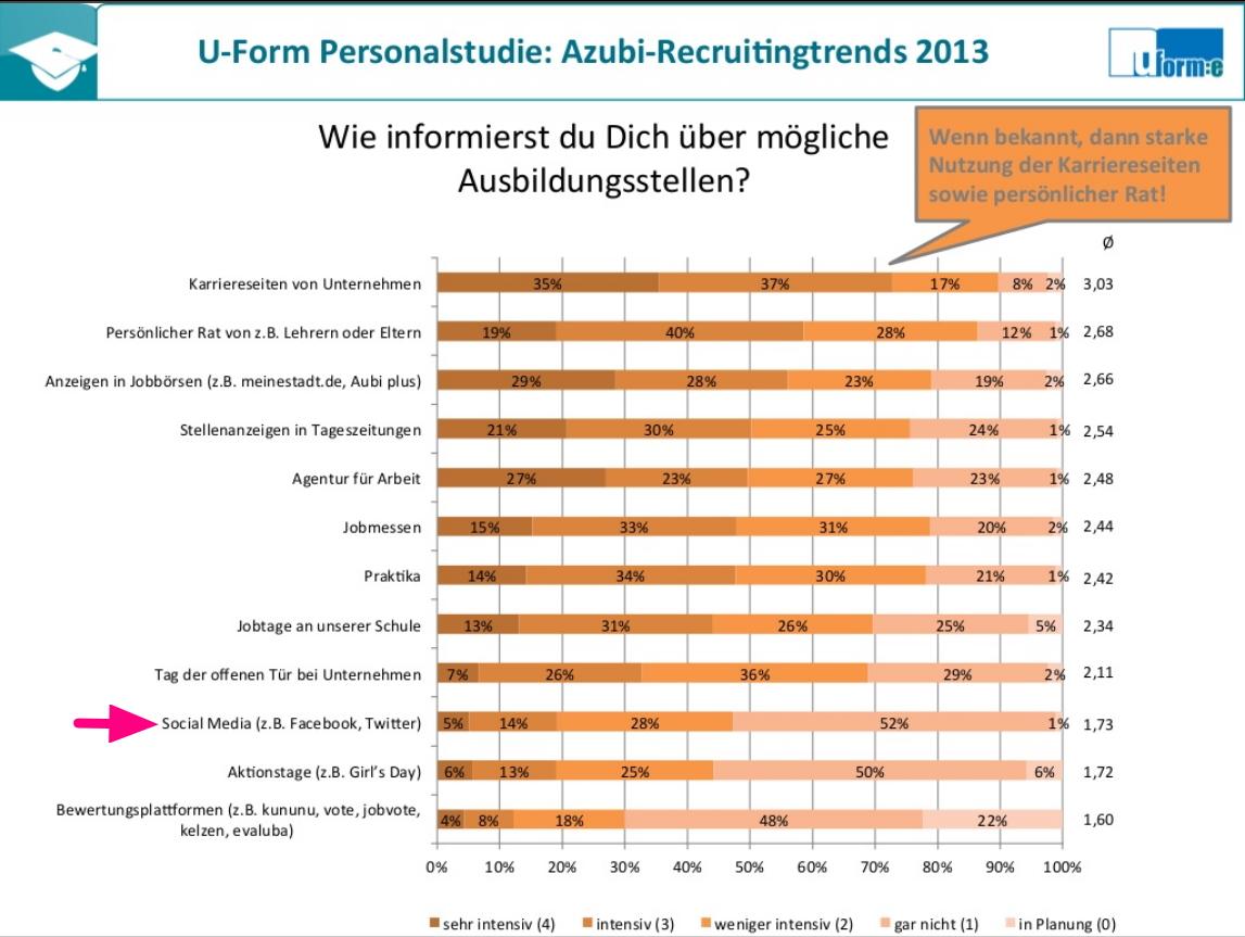 Informationsquellen-für-die-Berufsorientierung-Azubi-Recruitingtrends