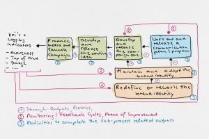 Prozesse und Strategie