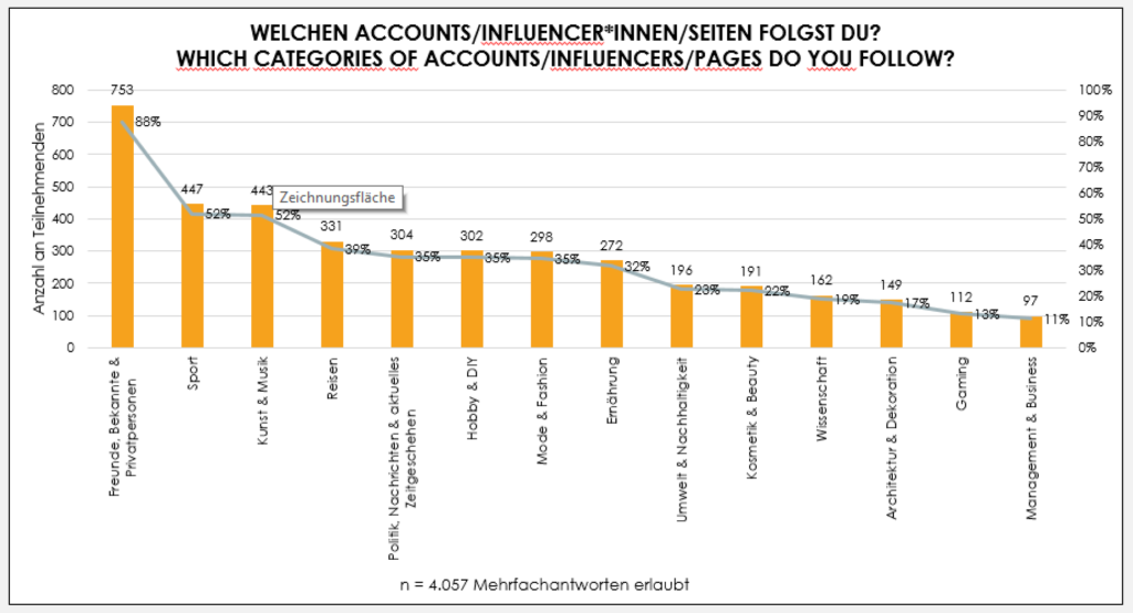 Welchen Accounts/Influencer*Innen/Seiten FOLGST DU? Which Categories of Accounts/influencers/pages do you follow?