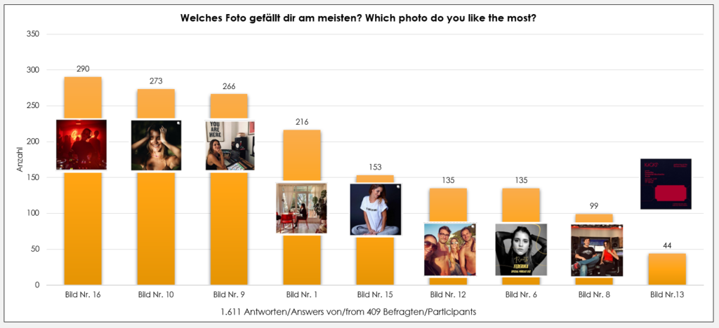 How to choose the best photo on Instagram